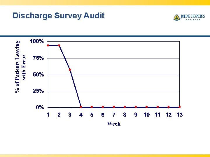 Discharge Survey Audit