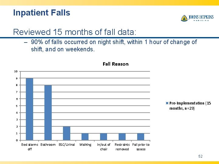 Inpatient Falls Reviewed 15 months of fall data: – 90% of falls occurred on