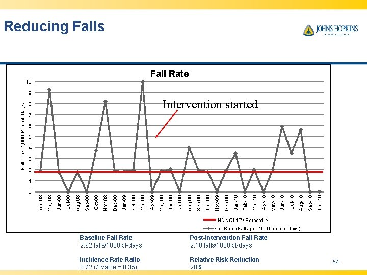 Reducing Falls Fall Rate 10 Intervention started 8 7 6 5 4 3 2