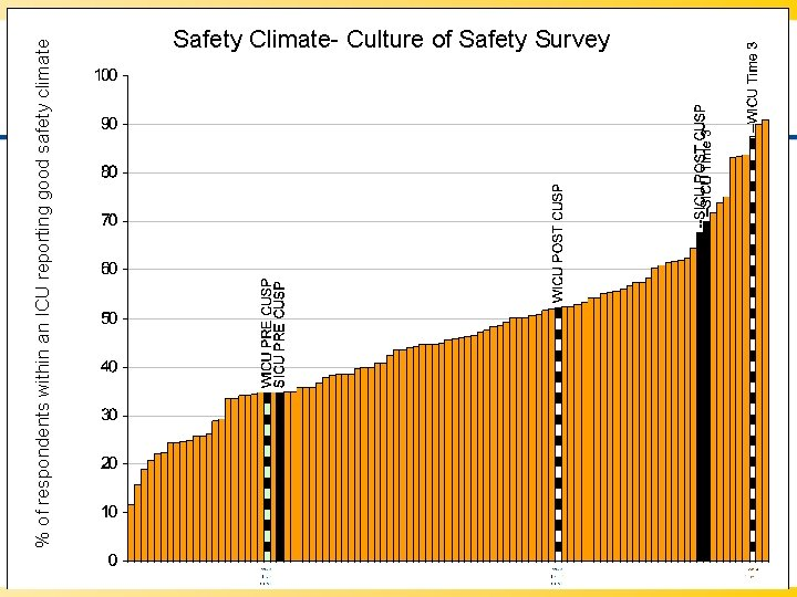 % of respondents within an ICU reporting good safety climate Safety Climate- Culture of