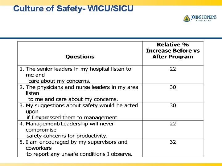 Culture of Safety- WICU/SICU