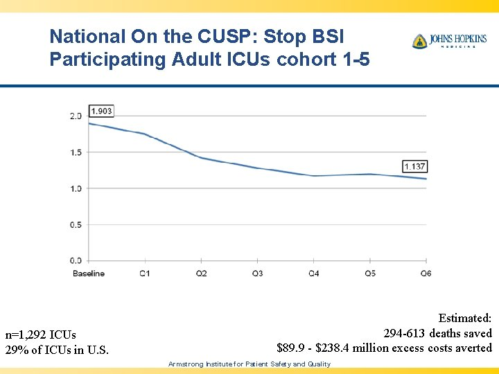 National On the CUSP: Stop BSI Participating Adult ICUs cohort 1 -5 n=1, 292