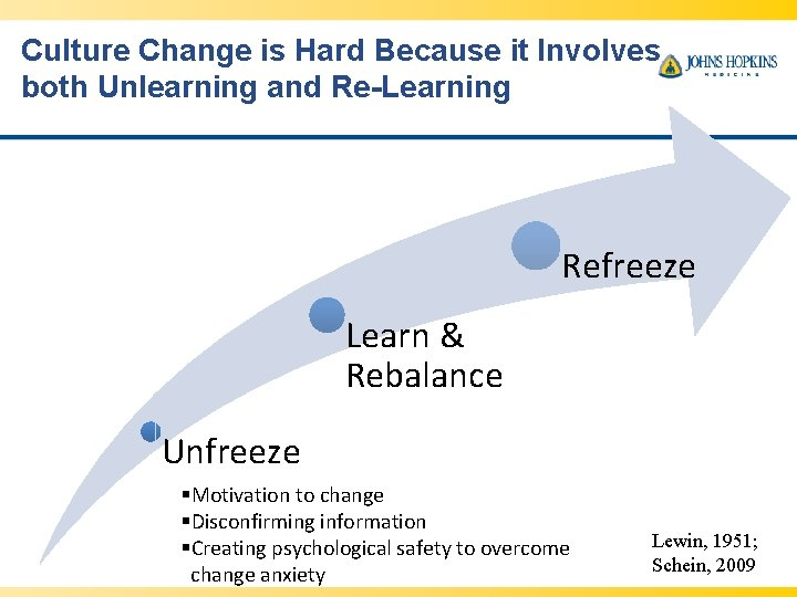 Culture Change is Hard Because it Involves both Unlearning and Re-Learning Refreeze Learn &