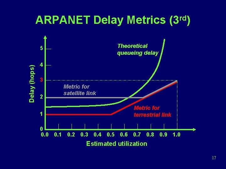 ARPANET Delay Metrics (3 rd) Theoretical queueing delay Delay (hops) 5 4 3 2