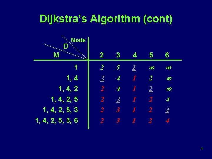 Dijkstra's Algorithm (cont) D Node M 2 3 4 5 6 1 1, 4,
