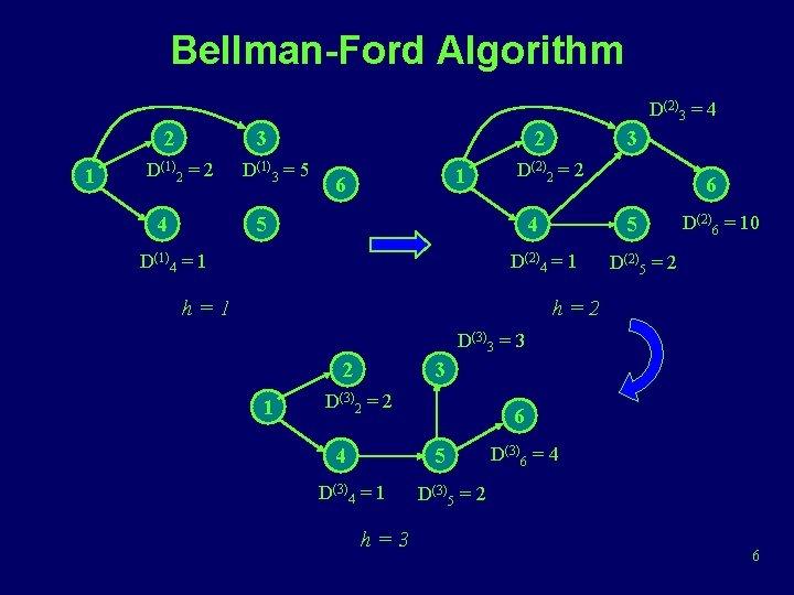 Bellman-Ford Algorithm D(2)3 = 4 2 1 3 D(1)2 = 2 4 D(1)3 =