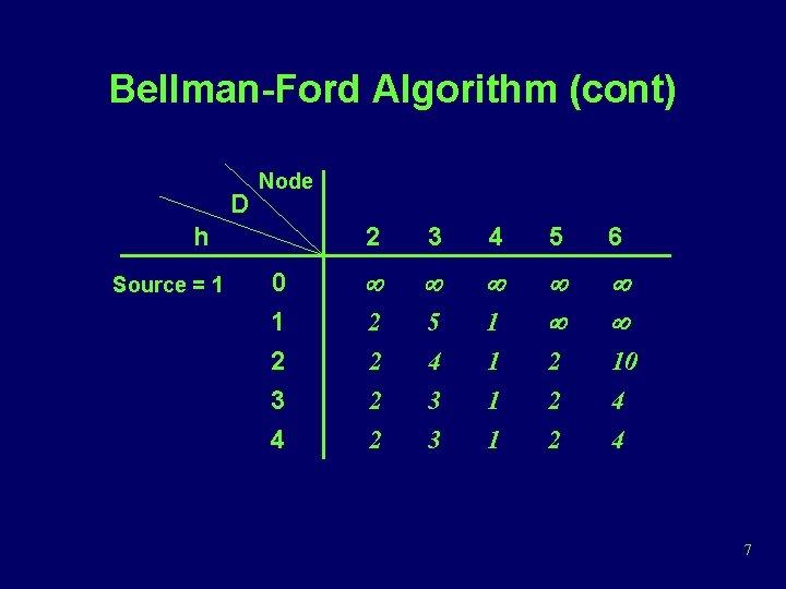 Bellman-Ford Algorithm (cont) D Node h Source = 1 0 1 2 3 4