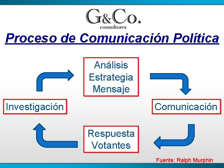 Proceso de Comunicación Política Análisis Estrategia Mensaje Investigación Comunicación Respuesta Votantes Fuente: Ralph Murphin