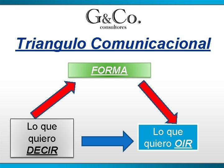 Triangulo Comunicacional FORMA Lo que quiero DECIR Lo que quiero OIR