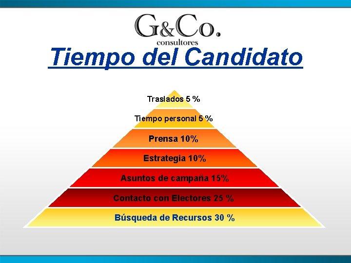 Tiempo del Candidato Traslados 5 % Tiempo personal 5 % Prensa 10% Estrategia 10%