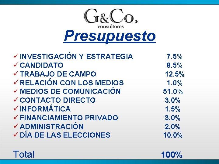 Presupuesto ü INVESTIGACIÓN Y ESTRATEGIA 7. 5% ü CANDIDATO 8. 5% ü TRABAJO DE