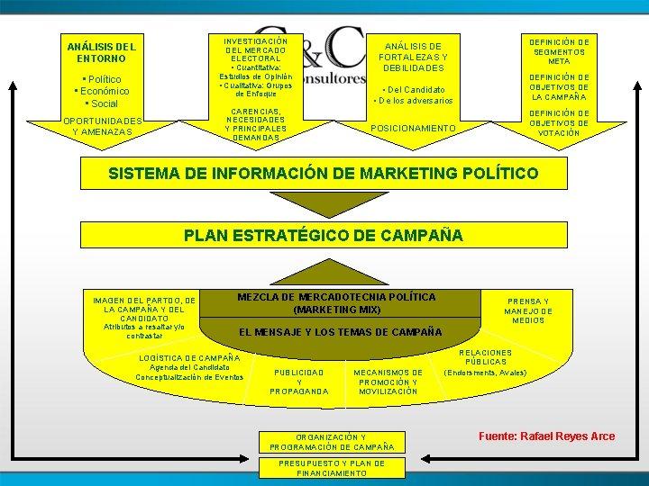 INVESTIGACIÓN DEL MERCADO ELECTORAL • Cuantitativa: Estudios de Opinión • Cualitativa: Grupos de Enfoque
