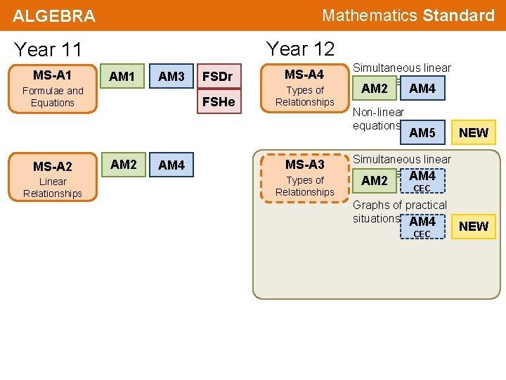 Mathematics Standard ALGEBRA Year 12 Year 11 MS-A 1 AM 3 Formulae and Equations