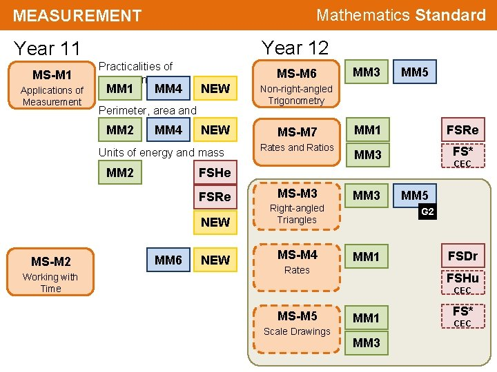 Mathematics Standard MEASUREMENT Year 12 Year 11 MS-M 1 Applications of Measurement Practicalities of