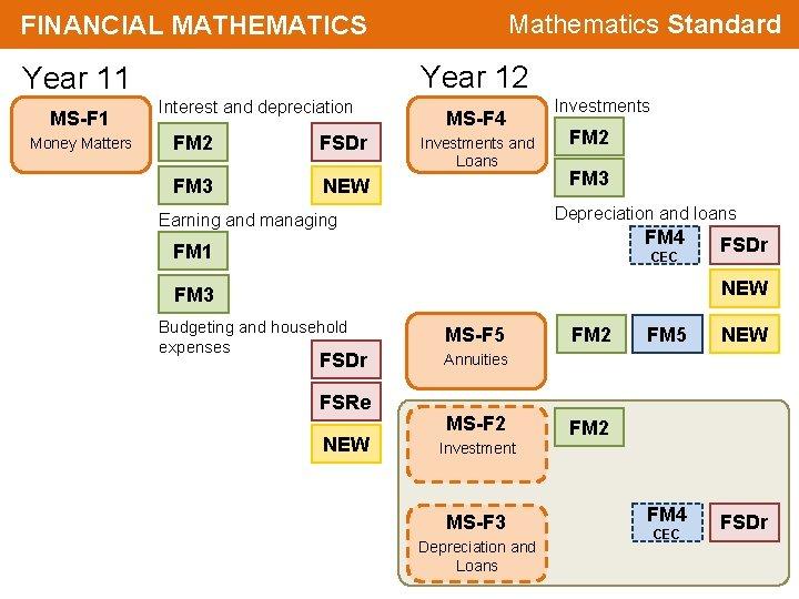 Mathematics Standard FINANCIAL MATHEMATICS Year 12 Year 11 MS-F 1 Money Matters Interest and