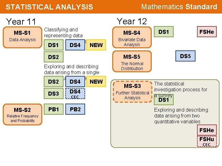 Mathematics Standard STATISTICAL ANALYSIS Year 12 Year 11 MS-S 1 Data Analysis Classifying and