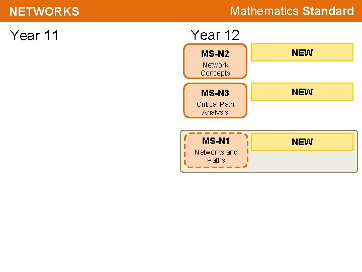 Mathematics Standard NETWORKS Year 11 Year 12 MS-N 2 NEW Network Concepts MS-N 3