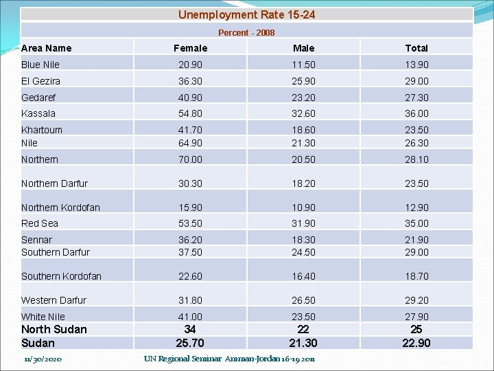 Unemployment Rate 15 -24 Percent - 2008 Area Name Female Male Total Blue Nile