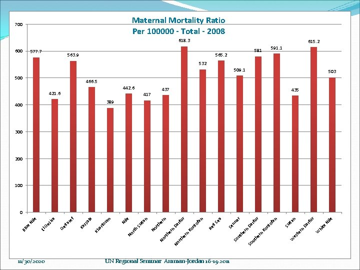 Maternal Mortality Ratio Per 100000 - Total - 2008 700 618. 3 600 577.