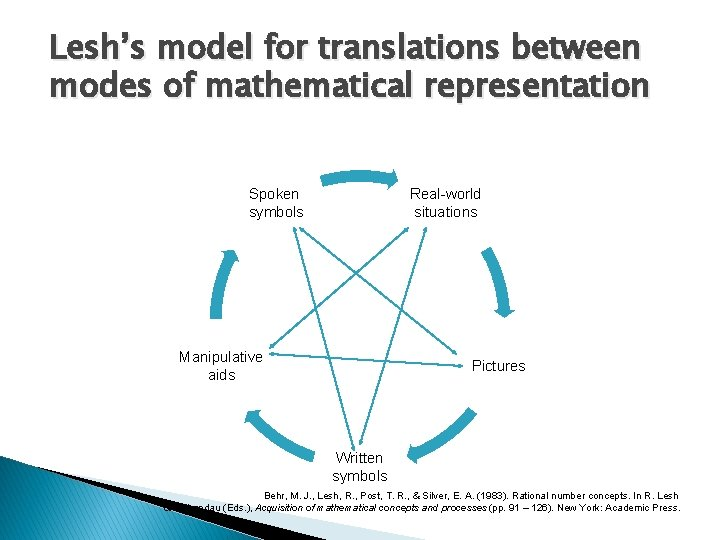 Lesh's model for translations between modes of mathematical representation Spoken symbols Real-world situations Manipulative