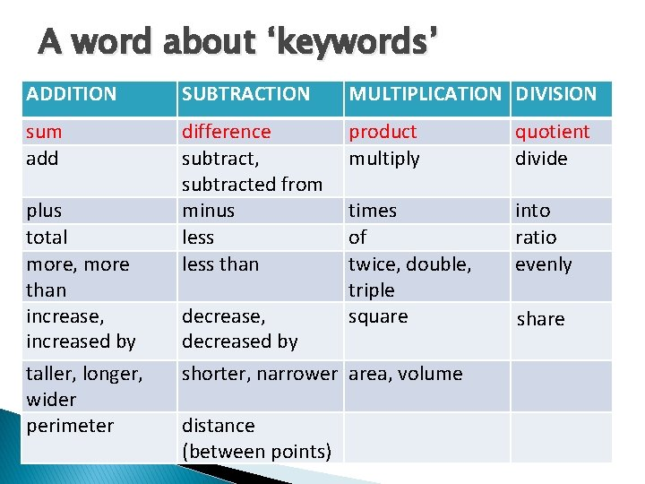 A word about 'keywords' ADDITION SUBTRACTION MULTIPLICATION DIVISION sum add difference subtract, subtracted from