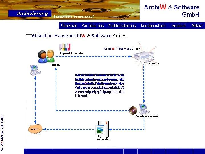 Archivierung [allgemeine Dokumente] Übersicht Wir über uns Problemstellung Kundennutzen Ablauf im Hause Archi. W