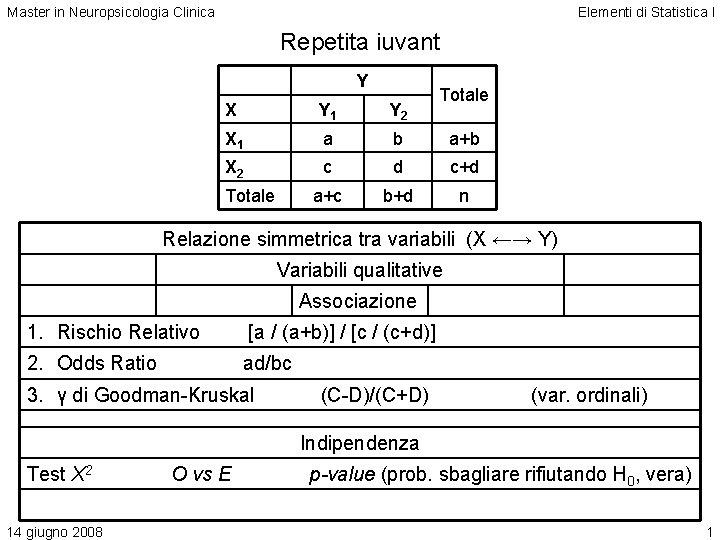 Master in Neuropsicologia Clinica Elementi di Statistica I Repetita iuvant Y Totale X Y