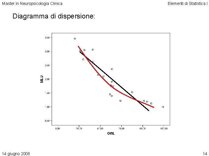Master in Neuropsicologia Clinica Elementi di Statistica I Diagramma di dispersione: 14 giugno 2008