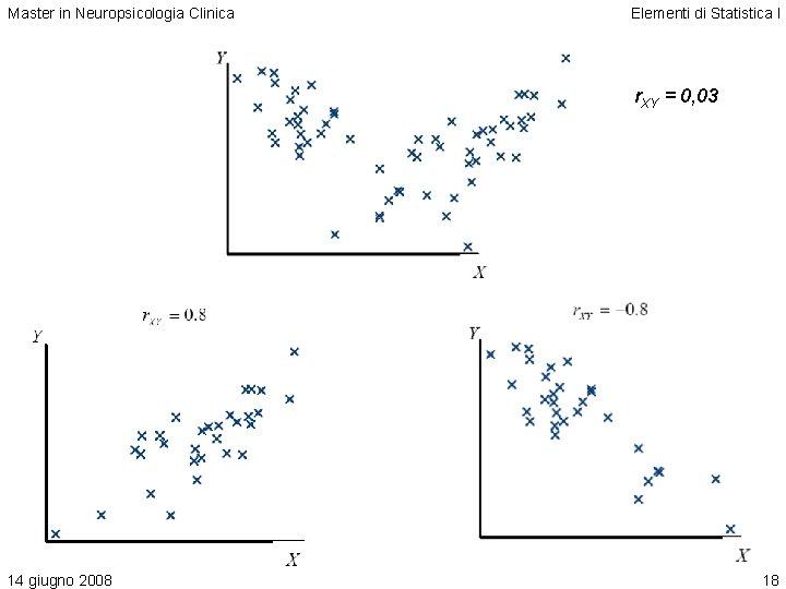 Master in Neuropsicologia Clinica Elementi di Statistica I r. XY = 0, 03 14