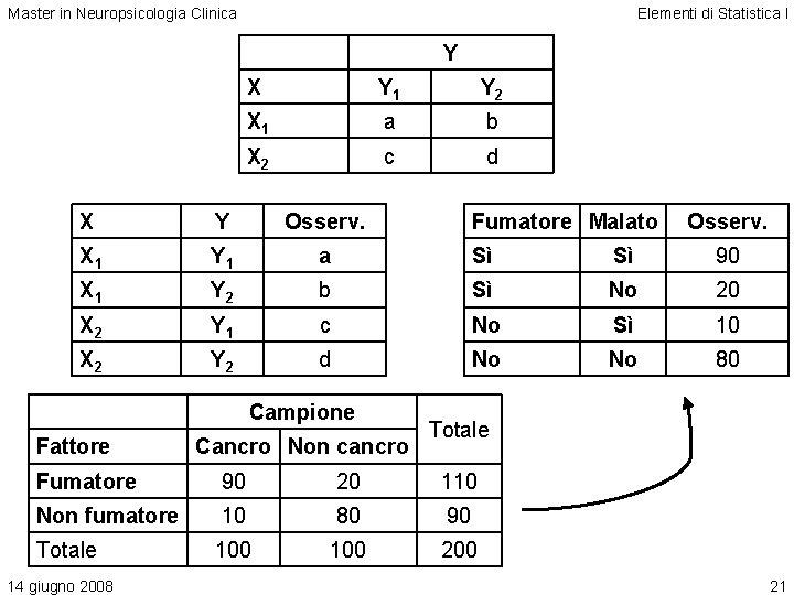 Master in Neuropsicologia Clinica Elementi di Statistica I Y X Y 1 Y 2