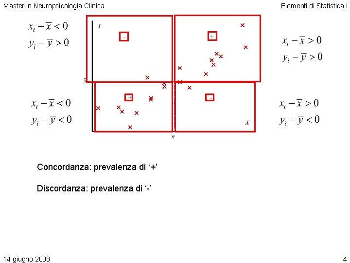Master in Neuropsicologia Clinica Elementi di Statistica I Concordanza: prevalenza di '+' Discordanza: prevalenza
