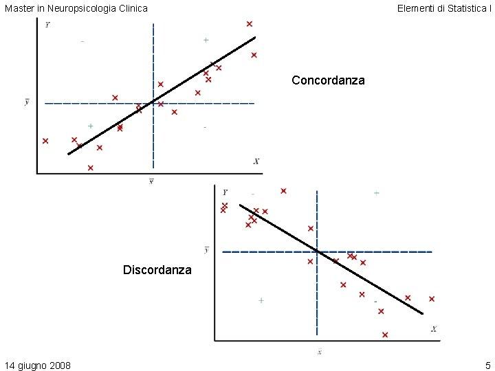 Master in Neuropsicologia Clinica Elementi di Statistica I Concordanza Discordanza 14 giugno 2008 5