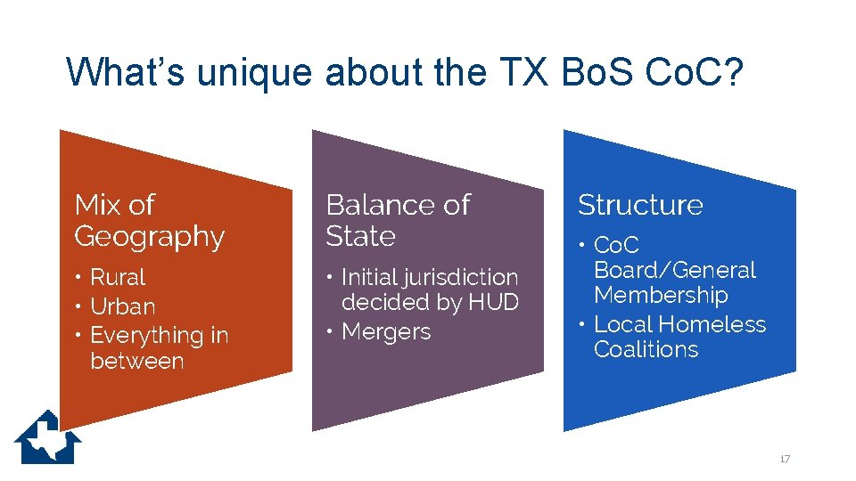 What's unique about the TX Bo. S Co. C? Mix of Geography Balance of