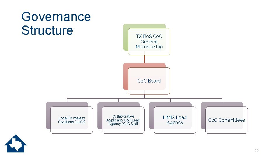 Governance Structure TX Bo. S Co. C General Membership Co. C Board Local Homeless