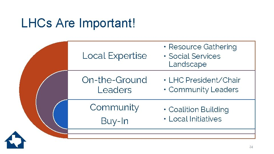 LHCs Are Important! Local Expertise • Resource Gathering • Social Services Landscape On-the-Ground Leaders
