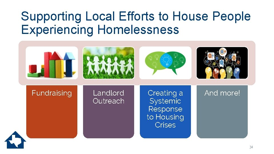 Supporting Local Efforts to House People Experiencing Homelessness Fundraising Landlord Outreach Creating a Systemic