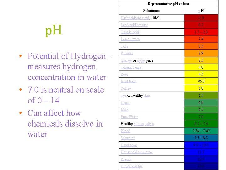 Representative p. H values Substance p. H • Potential of Hydrogen – measures hydrogen