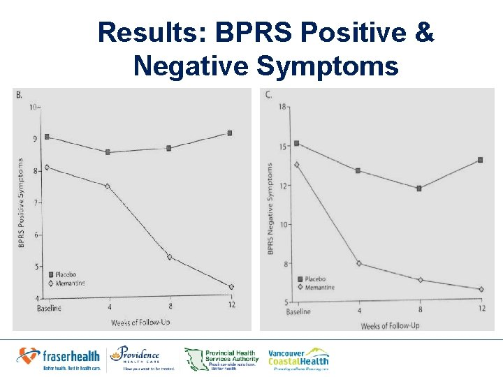 Results: BPRS Positive & Negative Symptoms