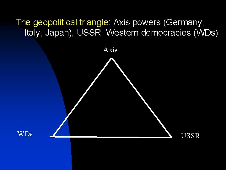 The geopolitical triangle: Axis powers (Germany, Italy, Japan), USSR, Western democracies (WDs) Axis WDs