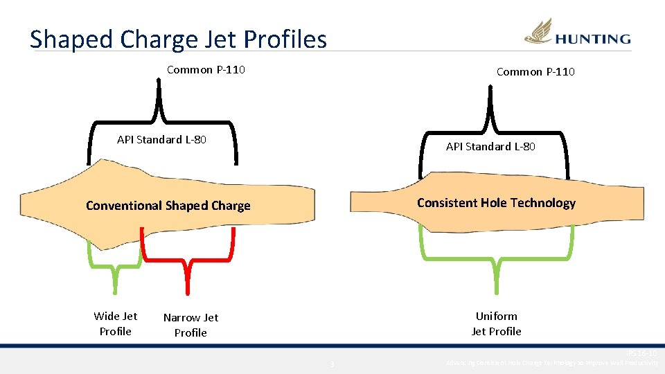 Shaped Charge Jet Profiles Common P-110 API Standard L-80 Consistent Hole Technology Conventional Shaped