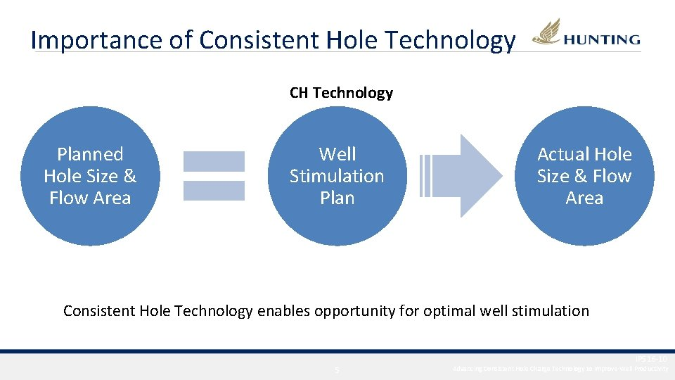 Importance of Consistent Hole Technology CH Technology Planned Hole Size & Flow Area Well