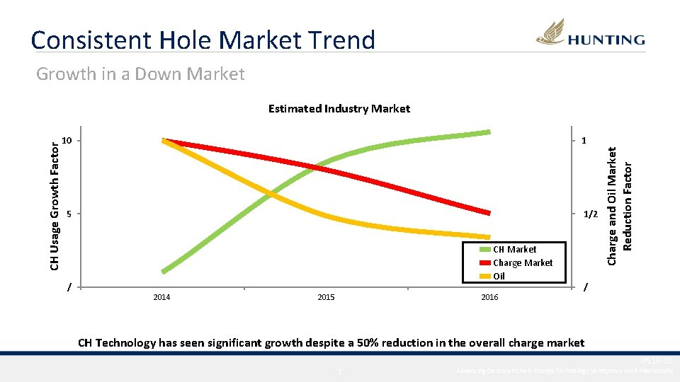Consistent Hole Market Trend Growth in a Down Market 10 1 5 / 1/2