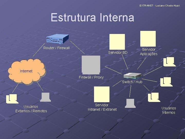 EXTRANET - Luciano Chede Abad Estrutura Interna Router / Firewall Servidor BD Servidor Aplicações