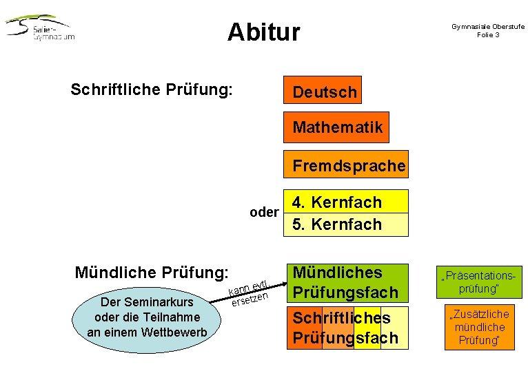 Abitur Schriftliche Prüfung: Gymnasiale Oberstufe Folie 3 Deutsch Mathematik Fremdsprache oder Mündliche Prüfung: Der
