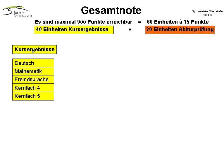 Gesamtnote Es sind maximal 900 Punkte erreichbar 40 Einheiten Kursergebnisse + Kursergebnisse Deutsch Mathematik