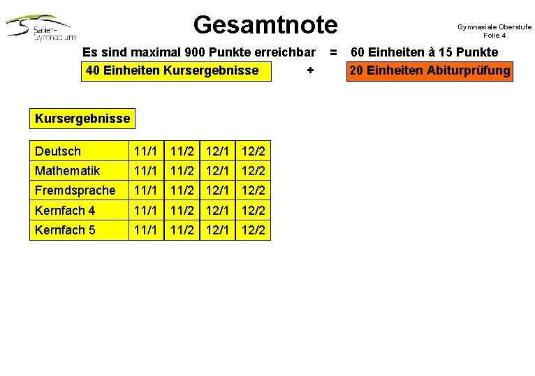 Gesamtnote Es sind maximal 900 Punkte erreichbar 40 Einheiten Kursergebnisse + Kursergebnisse Deutsch 11/1