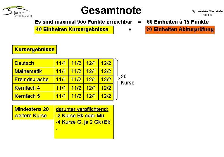Gesamtnote Es sind maximal 900 Punkte erreichbar 40 Einheiten Kursergebnisse + Kursergebnisse Deutsch 12/1
