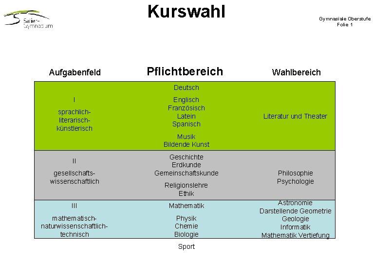 Kurswahl Aufgabenfeld Pflichtbereich Gymnasiale Oberstufe Folie 1 Wahlbereich Deutsch I sprachliterarischkünstlerisch Englisch Französisch Latein
