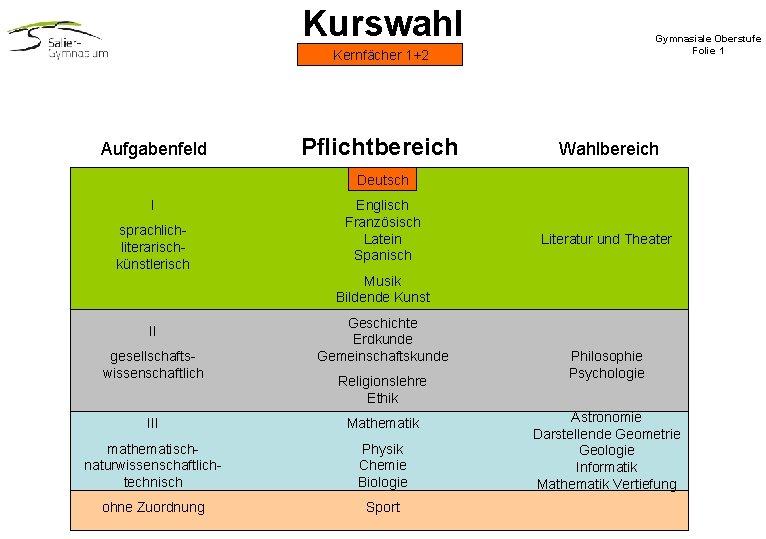 Kurswahl Gymnasiale Oberstufe Folie 1 Kernfächer 1+2 Aufgabenfeld Pflichtbereich Wahlbereich Deutsch I sprachliterarischkünstlerisch Englisch