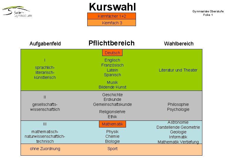 Kurswahl Gymnasiale Oberstufe Folie 1 Kernfächer 1+2 Kernfach 3 Aufgabenfeld Pflichtbereich Wahlbereich Deutsch I